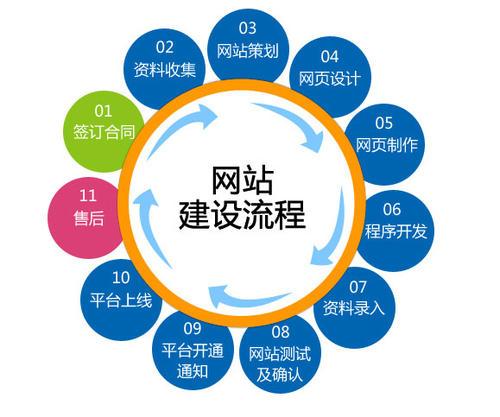 牟平建设青岛网站制作公司